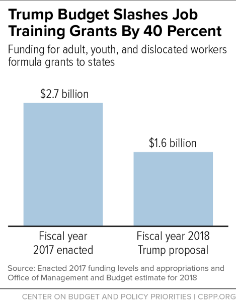 Trump Budget Slashes Job Training Grants by 40 Percent