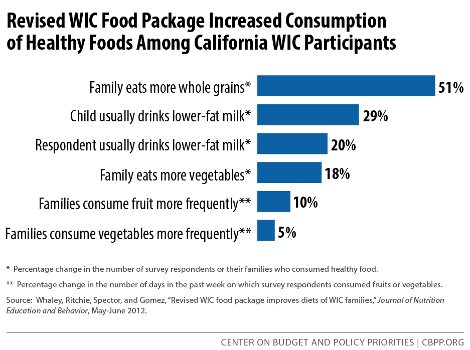 Revised WIC Food Package Increased Consumption of Healthy Foods Among California WIC Participants