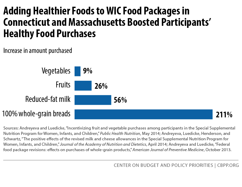 Adding Healthier Foods to WIC Food Packages in Connecticut and Massachusetts Boosted Participants' Healthy Food Purchases