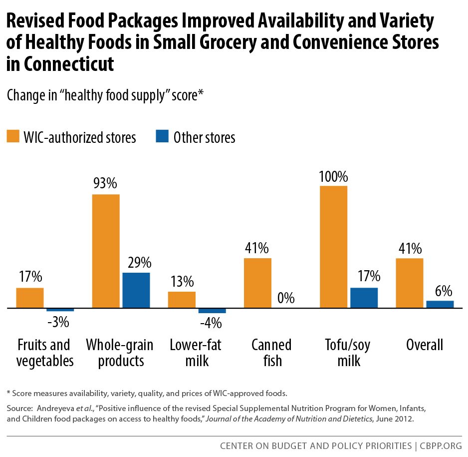 Revised Food Packages Improved Availability and Variety of Healthy Foods in Small Grocery and Convenience Stores in Connecticut