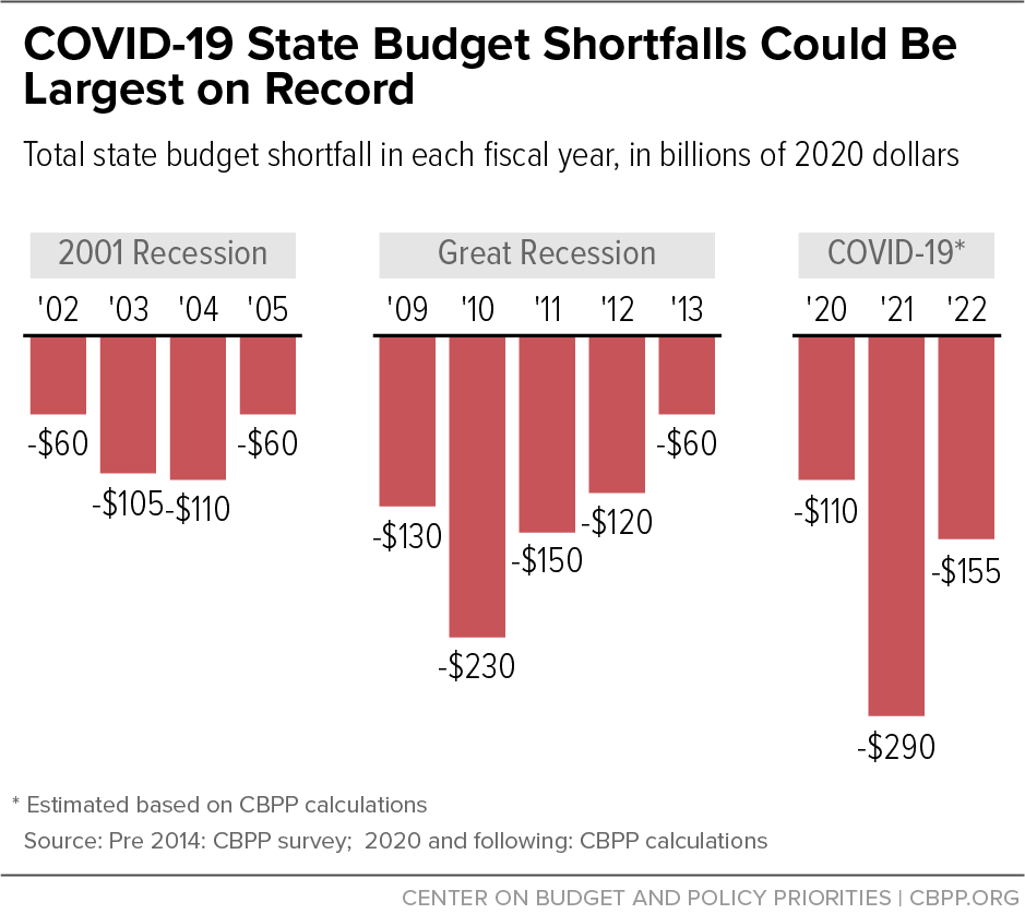 COVID-19 State Budget Shortfalls Could Be Largest on Record