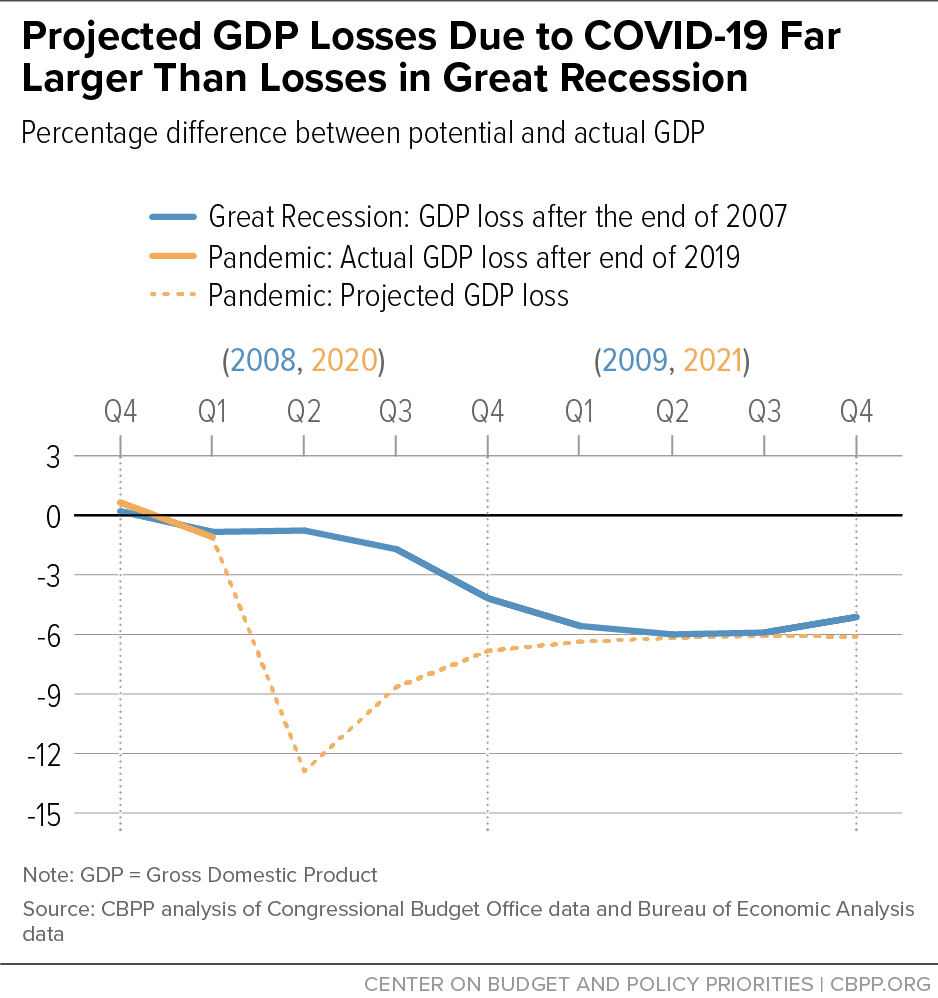 Projected GDP Losses Due to COVID-19 Far Larger Than Losses in Great Recession
