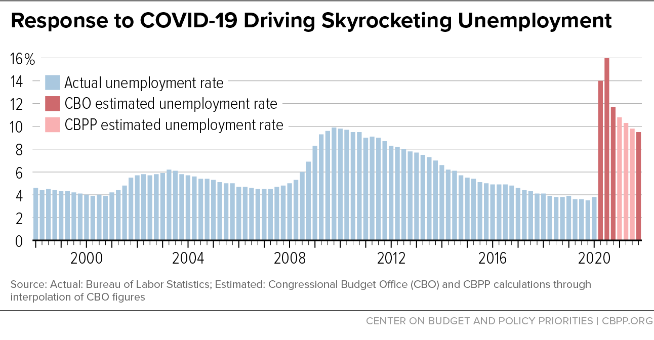 Response to COVID-19 Driving Skyrocketing Unemployment