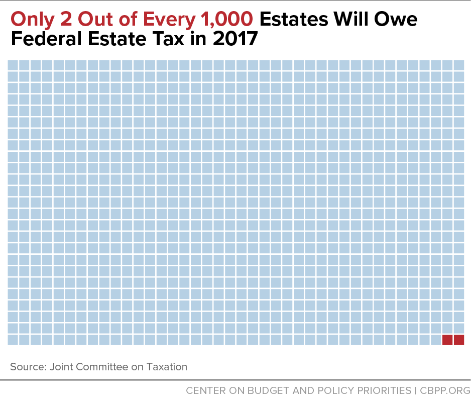 Only 2 Out of Every 1,000 Estates Will Owe Federal Estate Tax in 2017