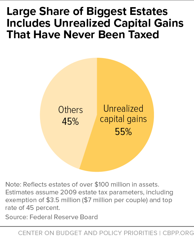 Large Share of Biggest Estates Includes Unrealized Capital Gains That Have Never Been Taxed