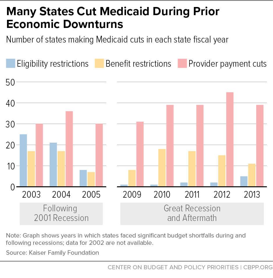 Many States Cut Medicaid During Prior Economic Downturns