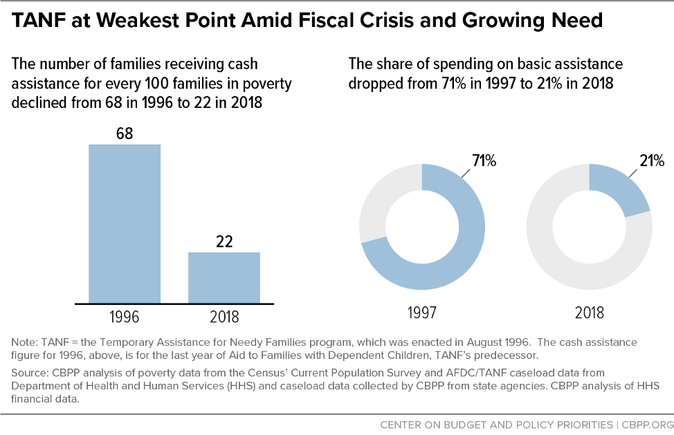 TANF at Weakest Point Amid Fiscal Crisis and Growing Need