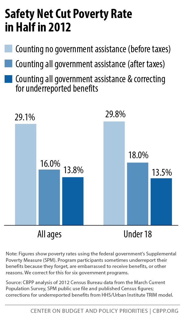 Safety Net Cut Poverty Rate in Half in 2012