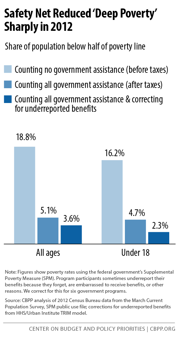 Safety Net Reduced 'Deep Poverty' Sharply in 2012