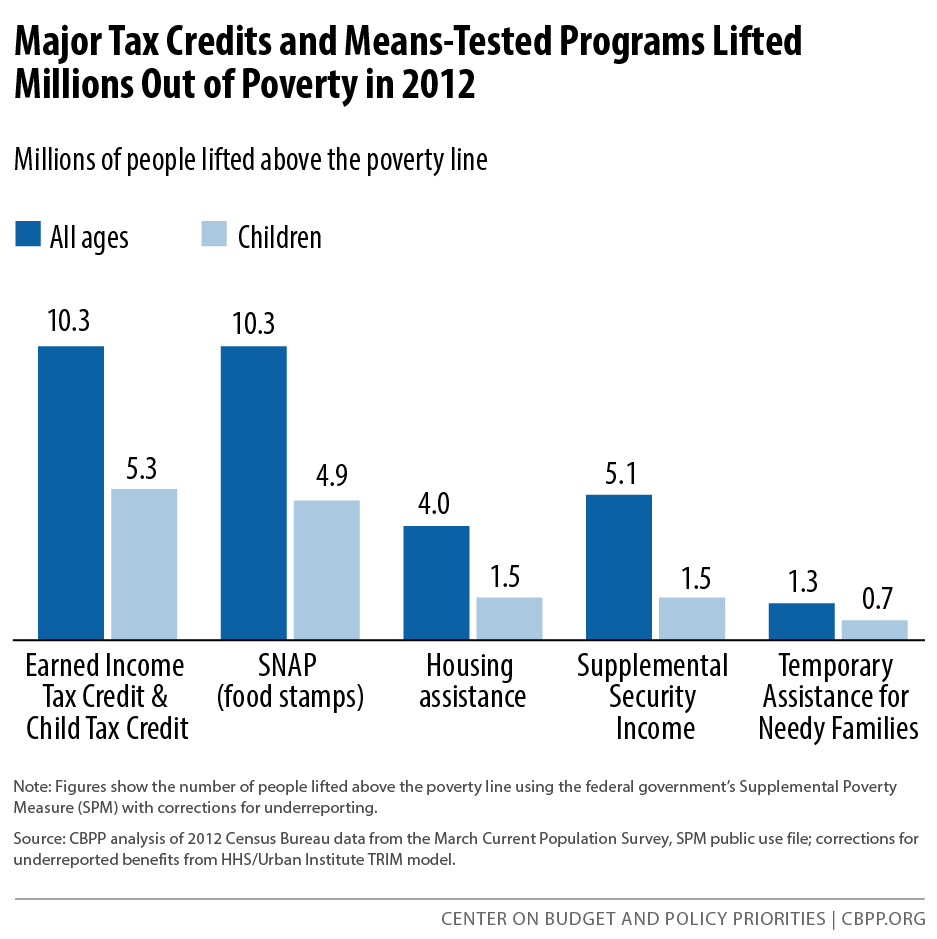 Major Tax Credits and Means-Tested Programs Lifted Millions Out of Poverty in 2012