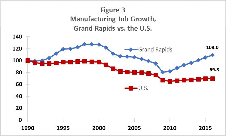 Manufacturing Job Growth, Grand Rapids vs. the U.S.