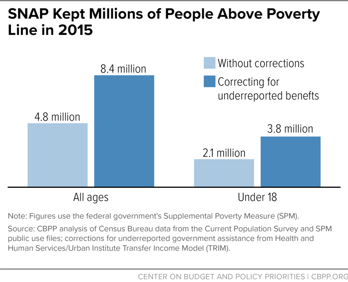 SNAP Kept Millions of People Above Poverty Line in 2015
