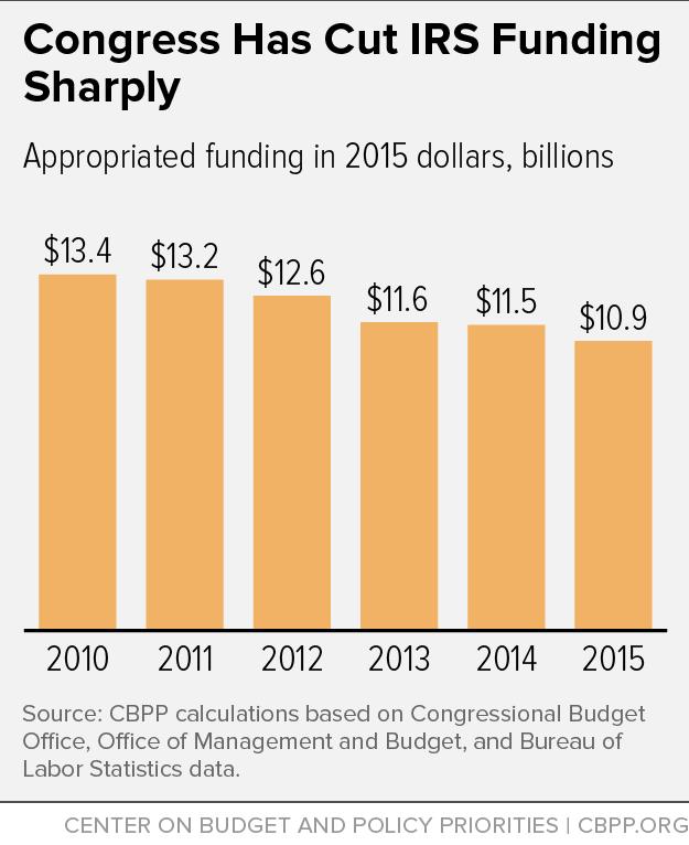 Congress Has Cut IRS Funding Sharply