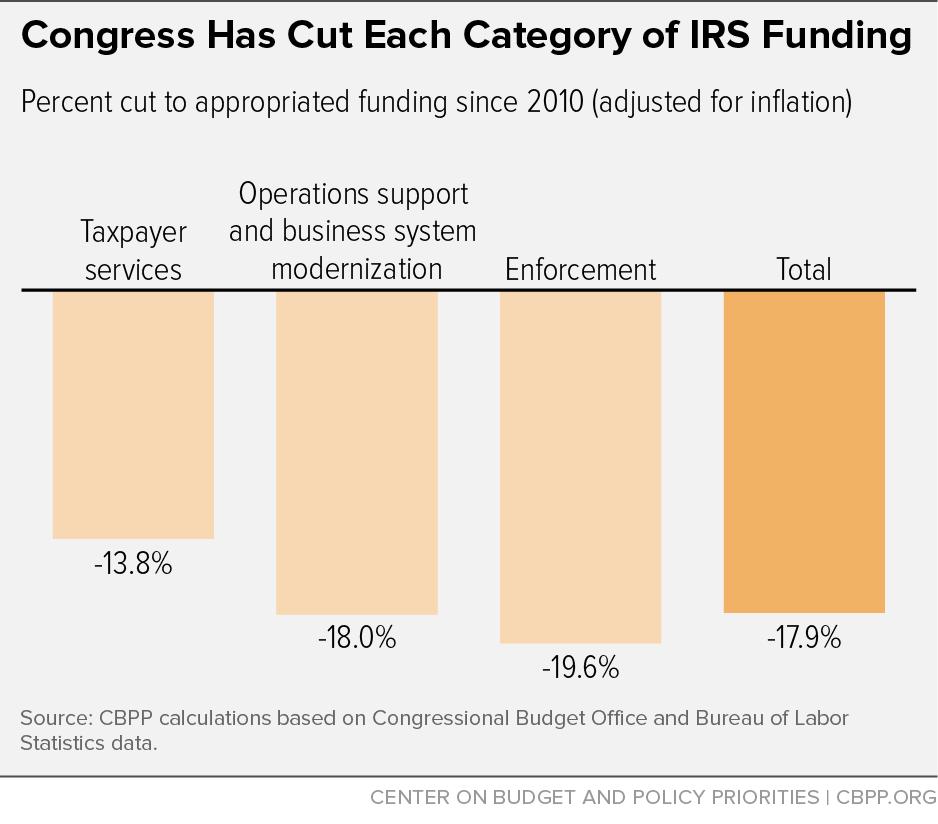 Congress Has Cut Each Category of IRS Funding