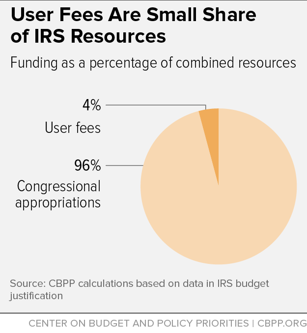 User Fees Are Small Share of IRS Resources