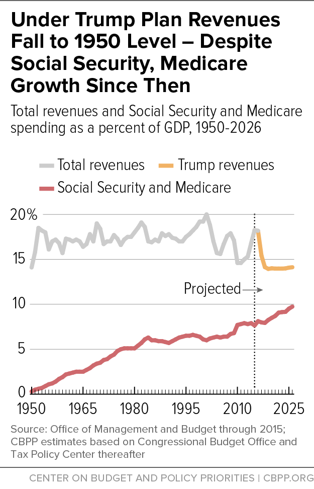 Under Trump Plan Revenues Fall to 1950 Level