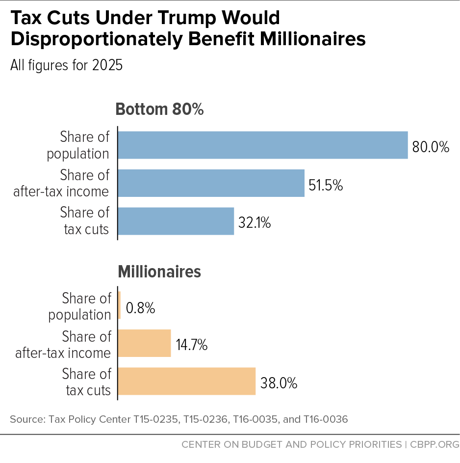 Tax Cuts Under Trump Would Disproportionately Benefit Millionaires