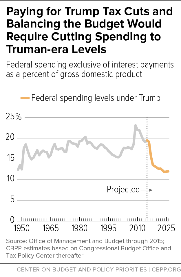 Paying for Trump Tax Cuts and Balancing the Budget Would Require Cutting Spending to Truman-era Levels