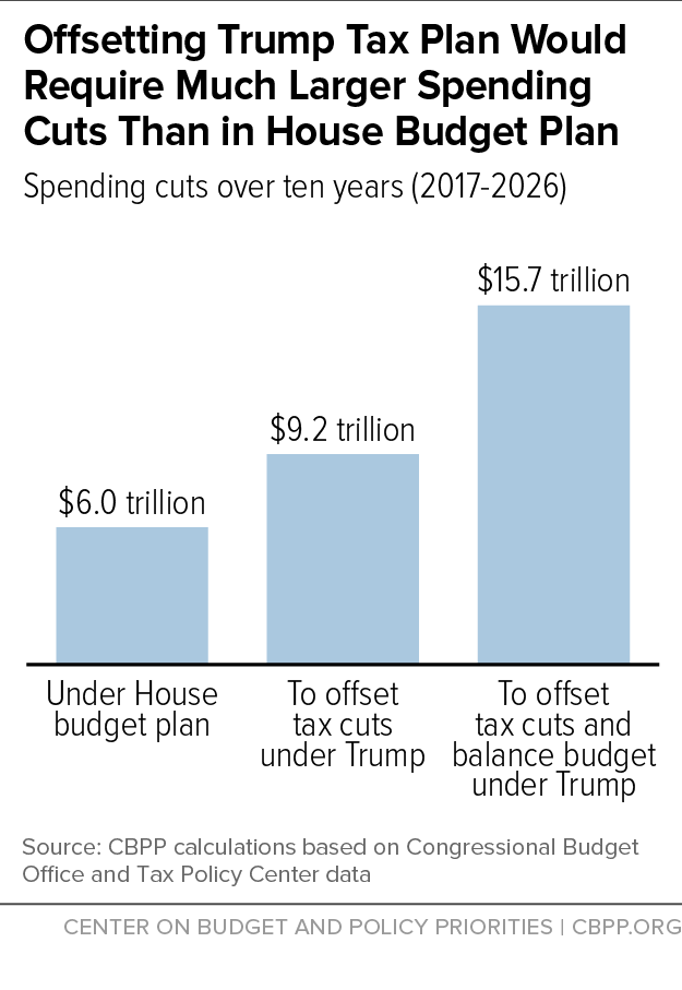 Offsetting Trump Tax Plan Would Require Much Larger Spending Cuts Than in House Budget Plan