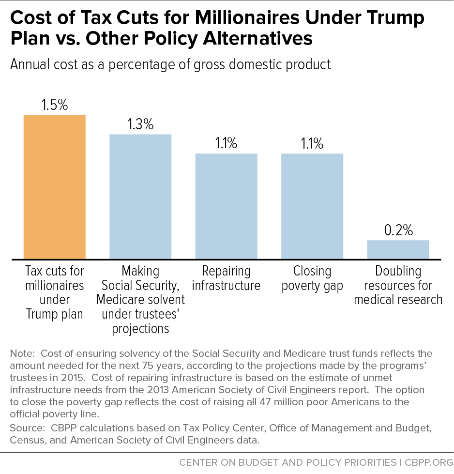 Cost of Tax Cuts for Millionaires Under Trump Plan vs. Other Policy Alternatives