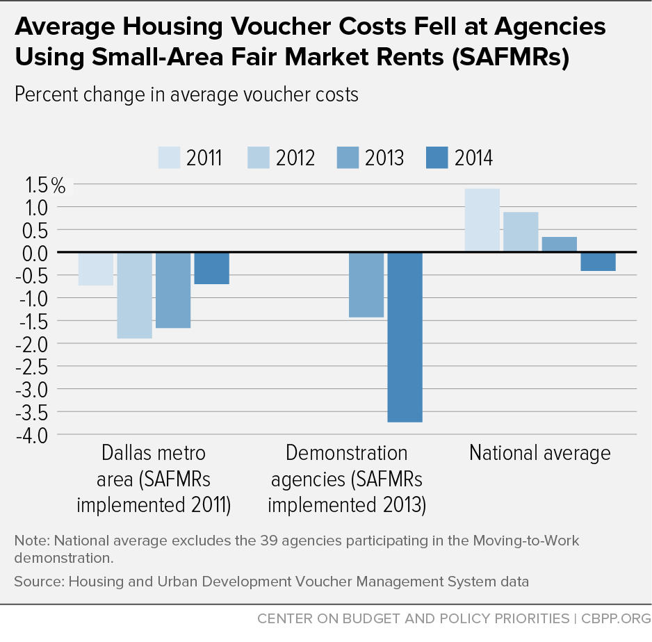 Average Housing Voucher Costs Fell at Agencies Using Small-Area Fair Market Rates (SAFMRs)