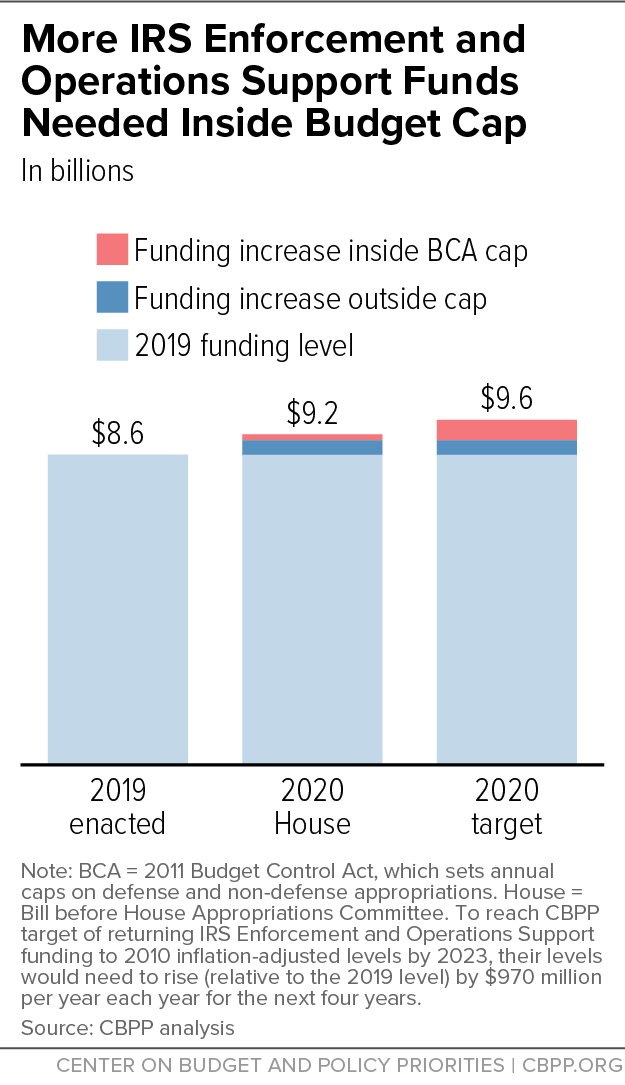 More IRS Enforcement and Operations Support Funds Needed Inside Budget Cap