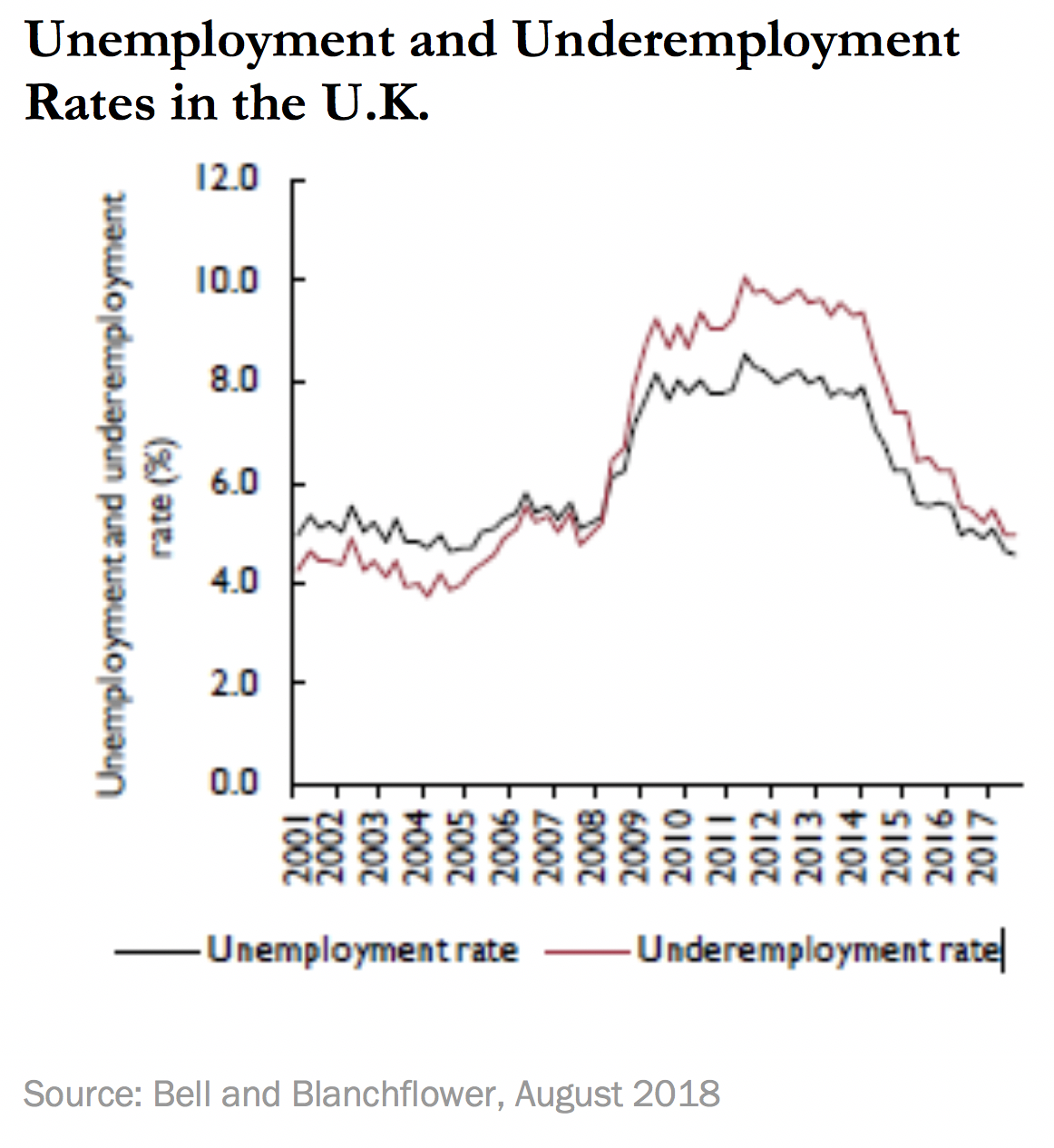 Unemployment and Underemployment Rates in the U.K.