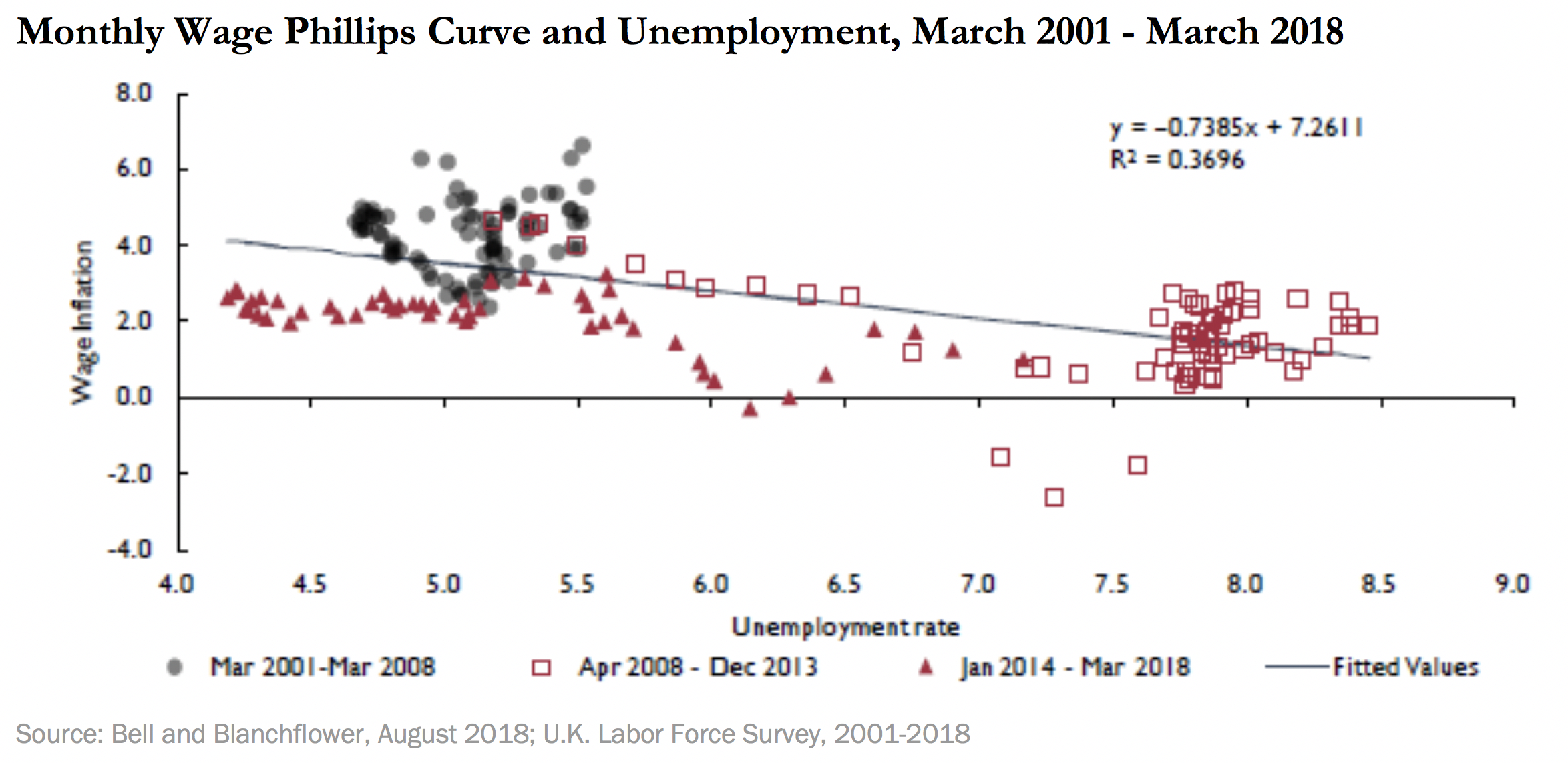 Monthly Wage Phillips Curve and Unemployment, March 2001-March 2018