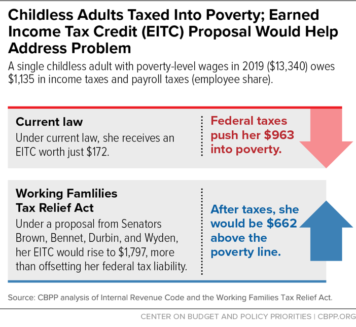 Childless Adults Taxed Into Poverty; Earned Income Tax Credit (EITC) Proposal Would Help Address Problem