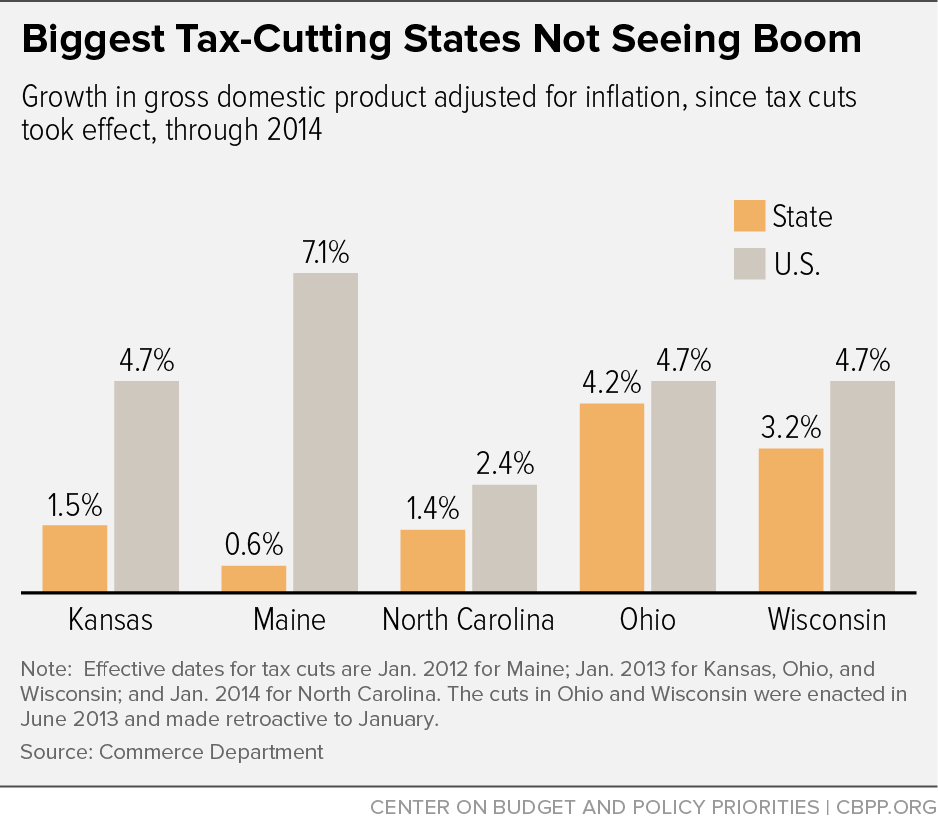 Biggest Tax Cutting States Not Seeing Boom