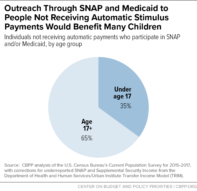 Outreach Through SNAP and Medicaid to People Not Receiving Automatic Stimulus Payments Would Benefit Many Children