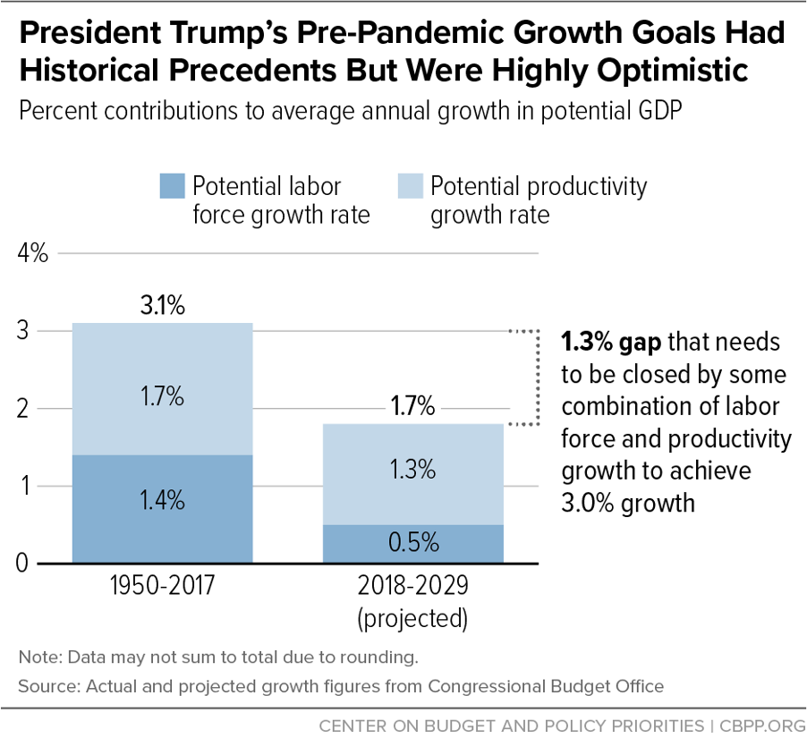 President Trump's Pre-Pandemic Growth Goals Had Historical Precedents But Were Highly Optimistic
