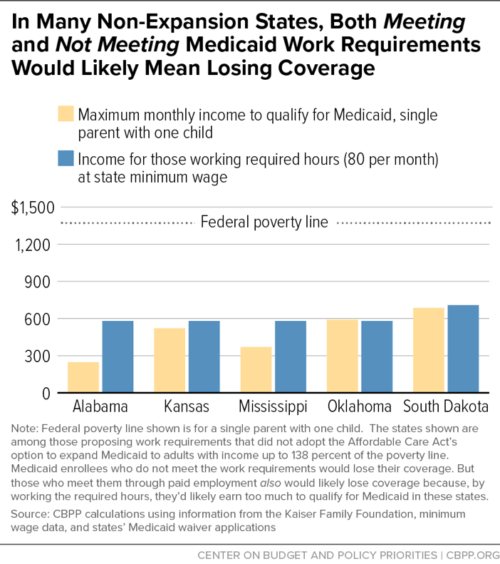 In Many Non-Expansion States, Both Meeting and Not Meeting Medicaid Work Requirements Would Likely Mean Losing Coverage