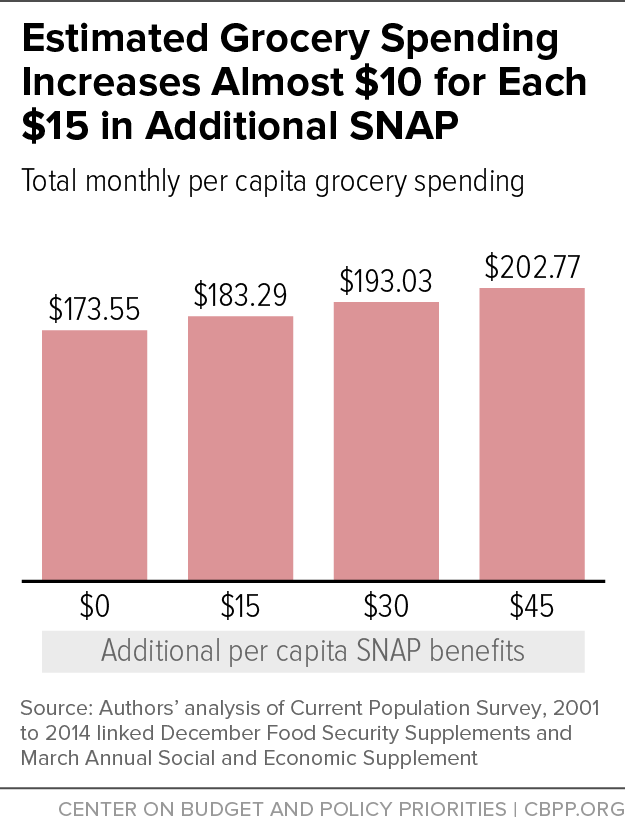Estimated Grocery Spending Increases Almost $10 for Each $15 in Additional SNAP