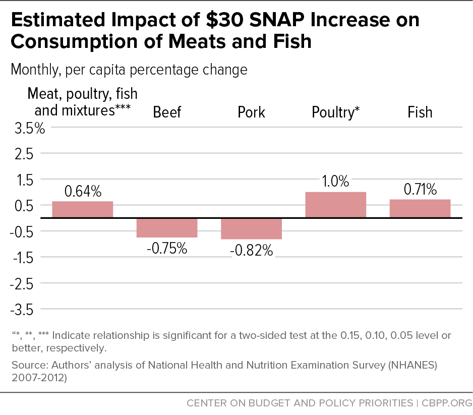 Estimated Impact of $30 SNAP Increase on Consumption of Meats and Fish