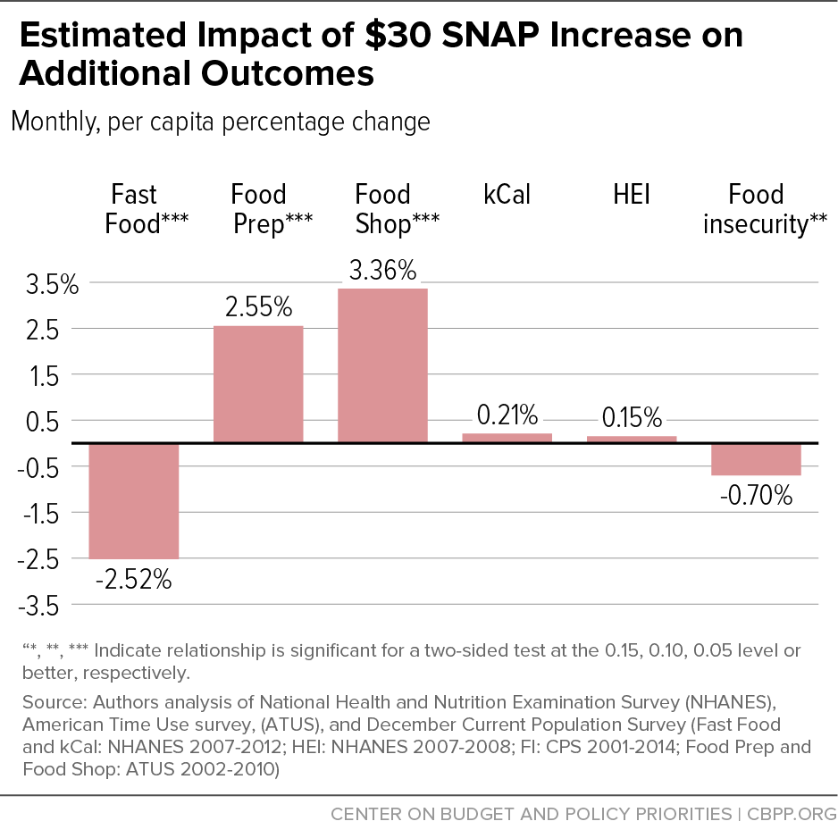 Estimated Impact of $30 SNAP Increase on Additional Outcomes