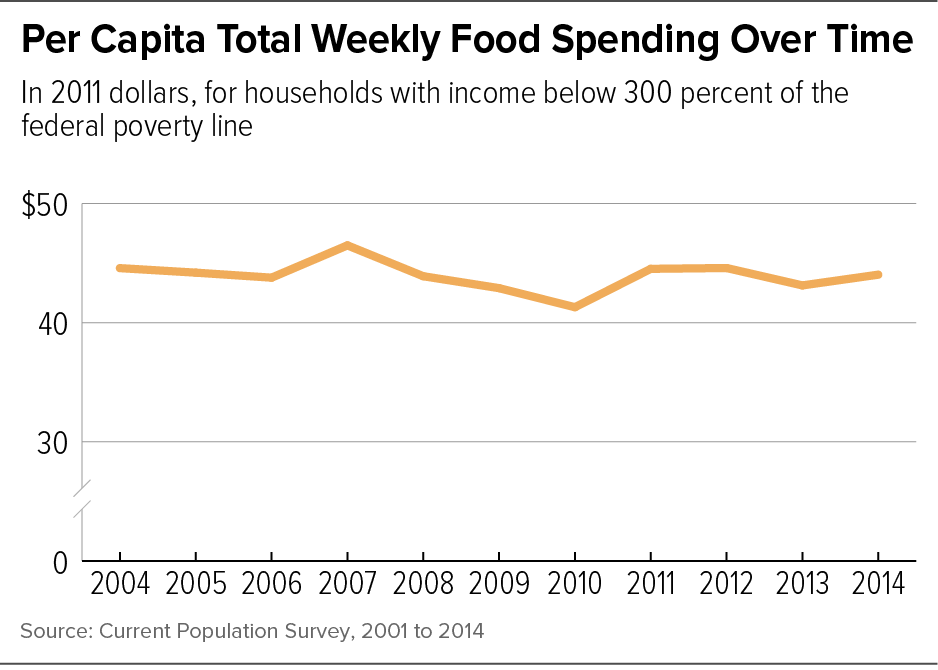 Per Capita Total Weekly Food Spending Over Time