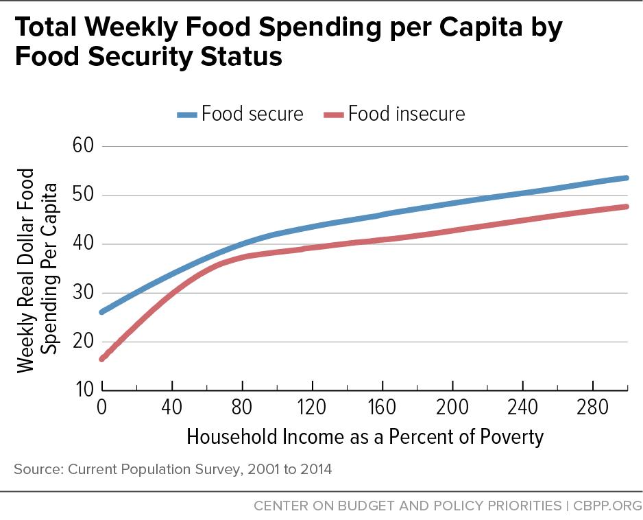 Total Weekly Food Spending per Capita by Food Security Status