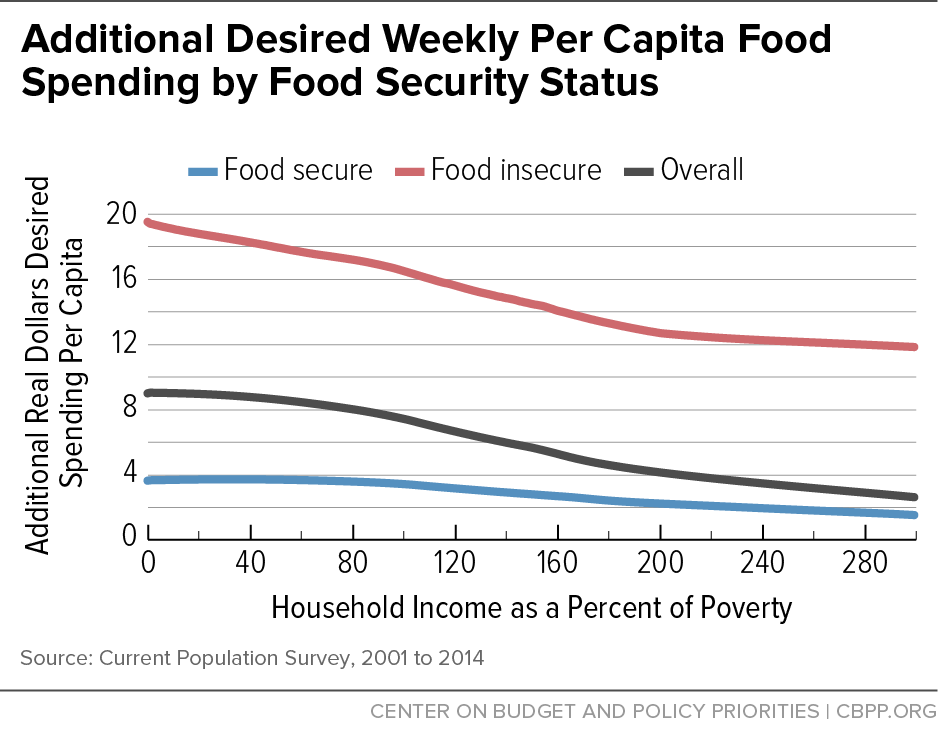 Additional Desired Weekly Per Capita Food Spending by Food Security Status