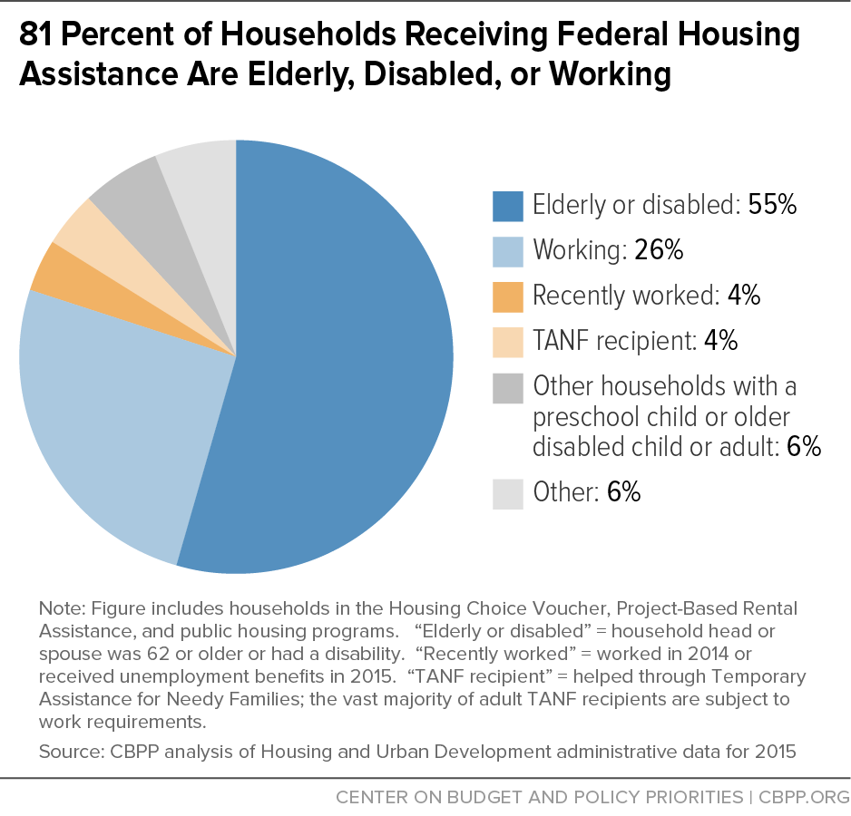 81 Percent Of Households Receiving Federal Housing