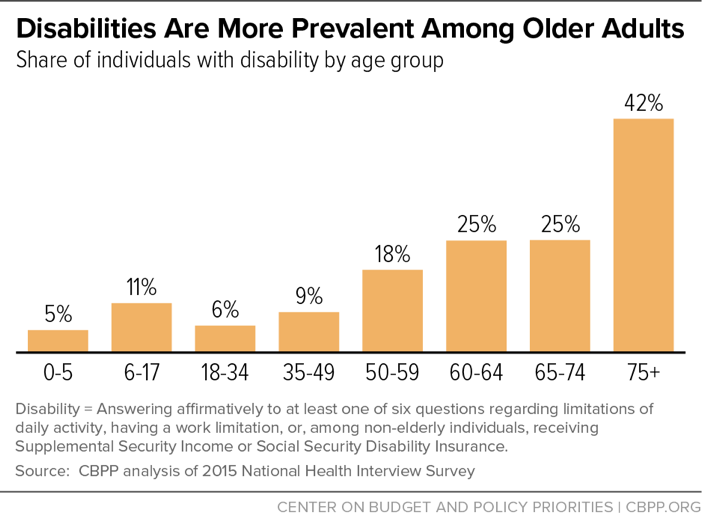 Disabilities Are More Prevalent Among Older Adults