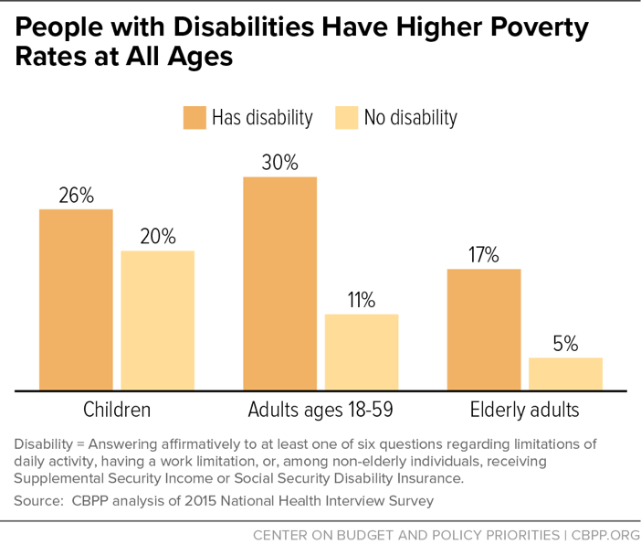 People with Disabilities Have Higher Poverty Rates at All Ages
