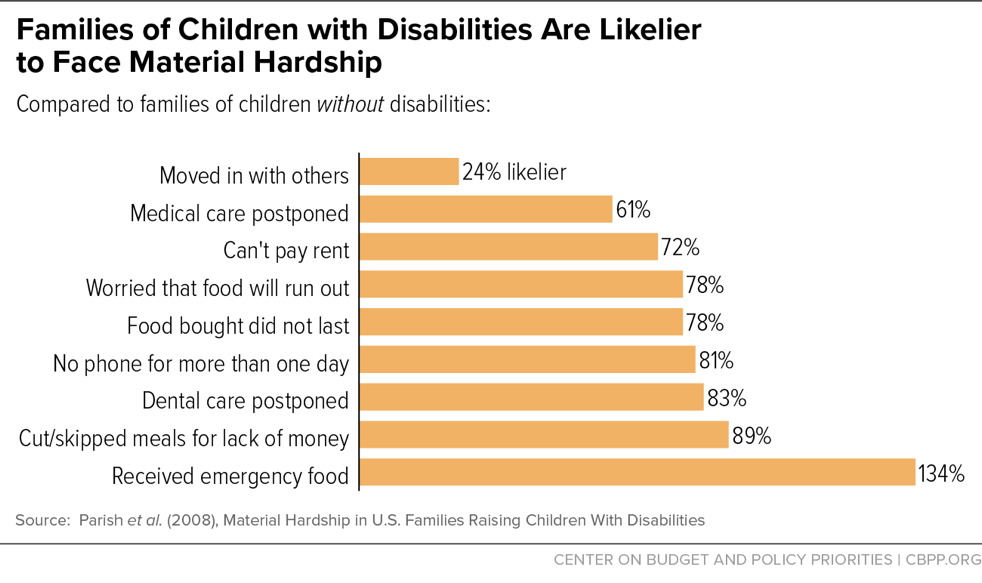 Families of Children with Disabilities Are Likelier to Face Material Hardship