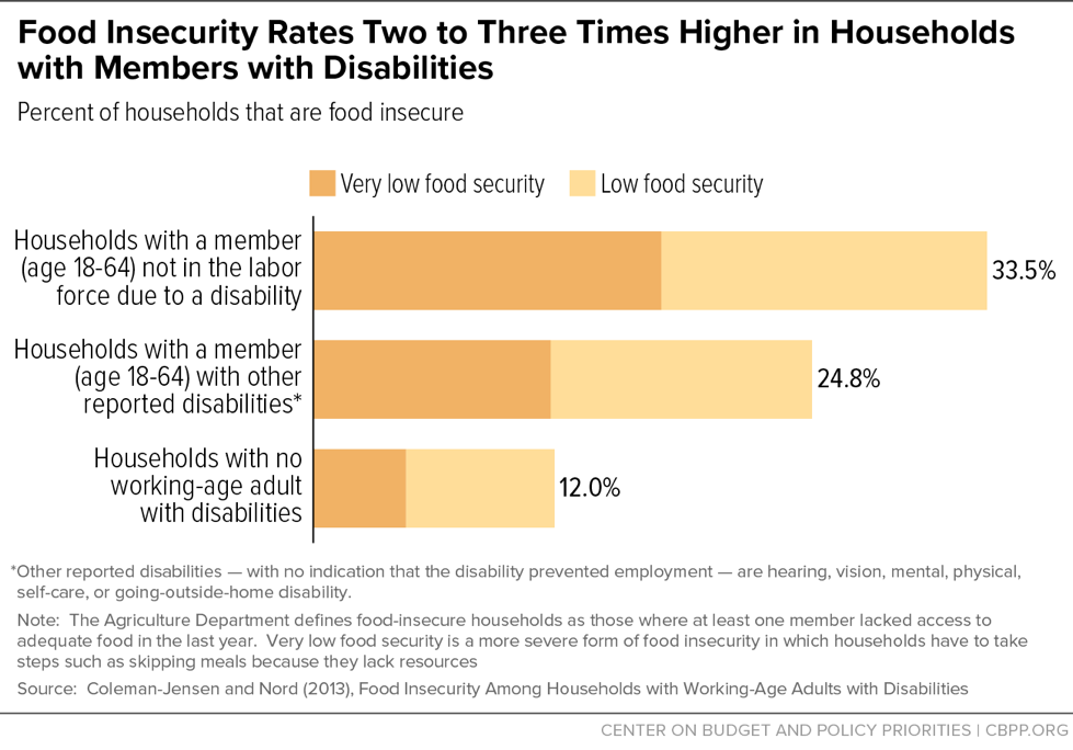 Food Insecurity Rates Two to Three Times Higher in Households with Members with Disabilities
