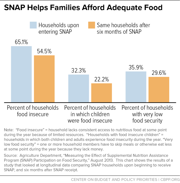 SNAP Helps Families Afford Adequate Food