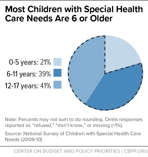 Most Children with Special Health Care Needs Are 6 or Older
