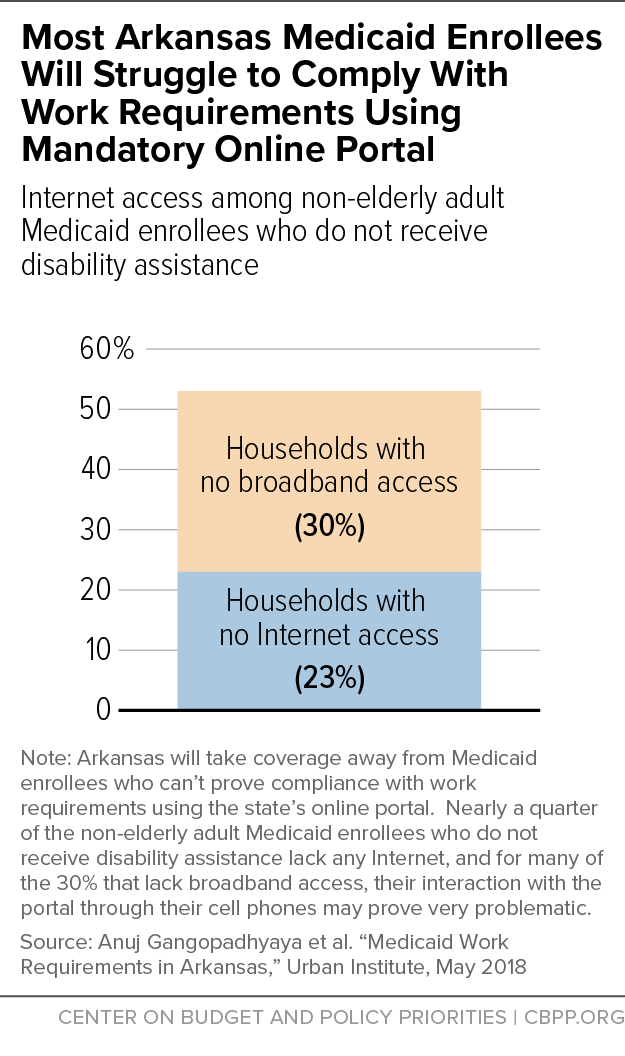 Most Arkansas Medicaid Enrollees Will Struggle to Comply With Work Requirements Using Mandatory Online Portal
