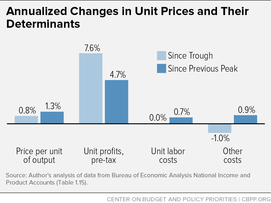 Annualized Changes in Unit Prices and Their Determinants