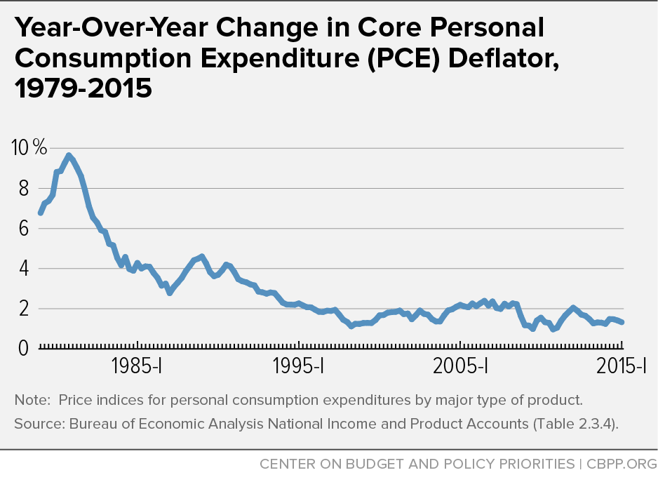 Year-Over-Year Change in Core Personal Consumption Expenditure (PCE) Deflator