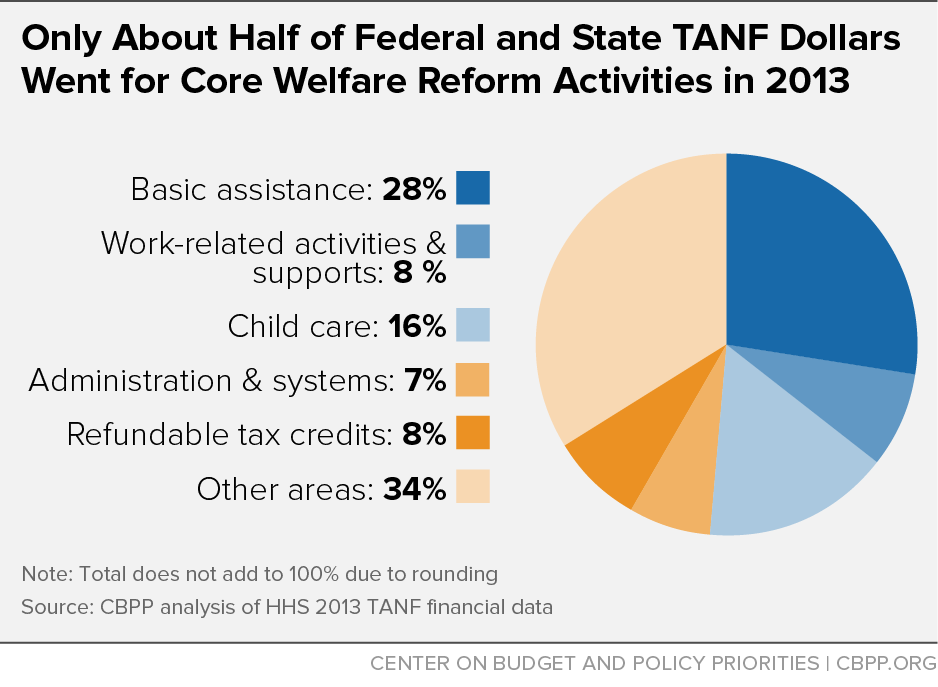 Only About Half of Federal and State TANF Dollars Went for Core Welfare Reform Activities in 2013